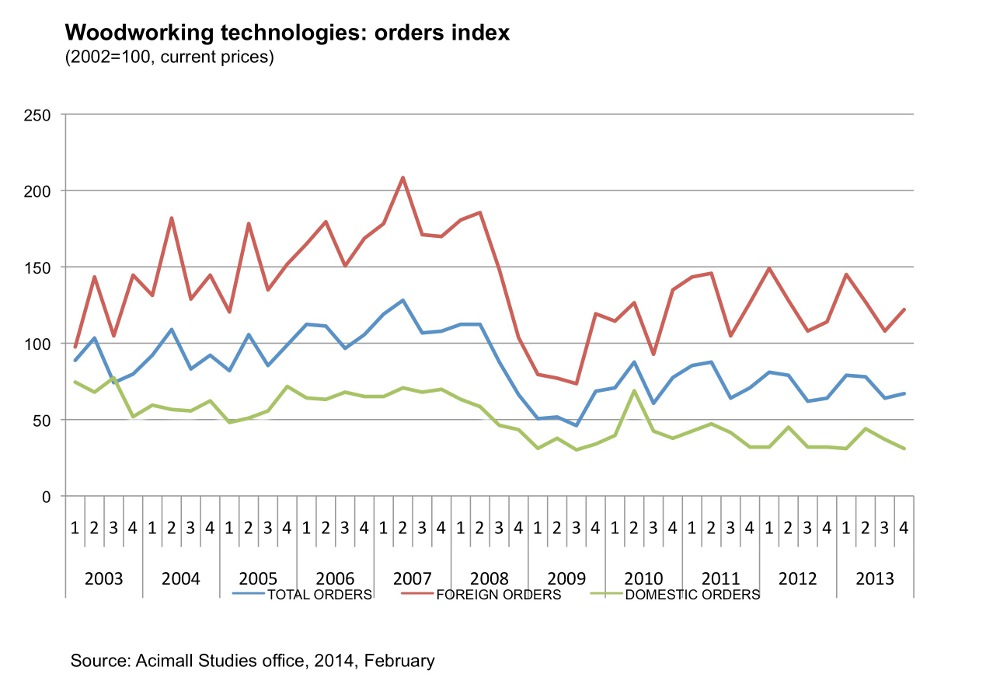 ... - Italian woodworking machinery still on a downward trend in 2013